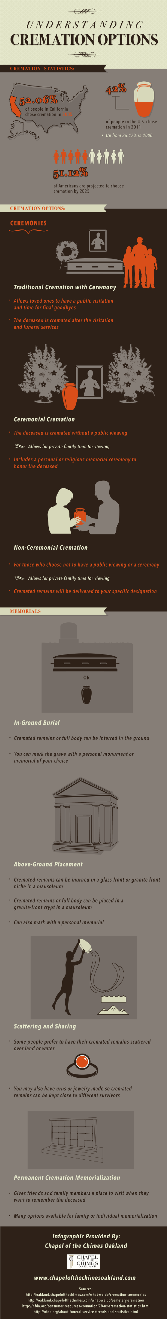 Understanding-Cremation-Options-Infographic